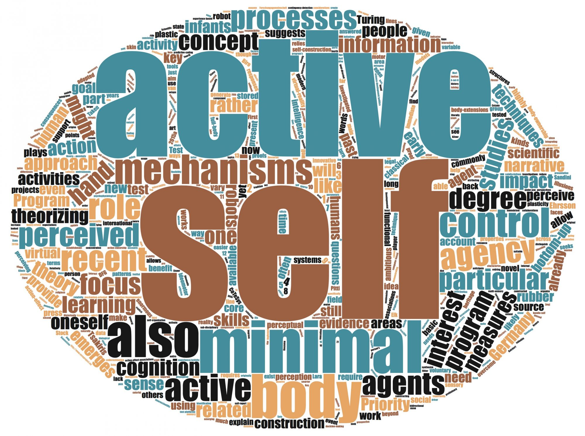The Active Self